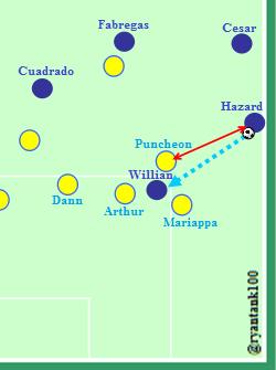 Posisi Puncheon terhadap Hazard. Kesalahan kecil dalam lakukan touchline pressing, mengakibatkan Hazard mendapatkan ruang dan waktu yang banyak untuk berpikir dan bergerak. Puncheon terlambat lakukan pressing terhadap Hazard. Keterlambatan ini menciptakan jarak (panah merah) sebesar 14-16 meter di antara keduanya.