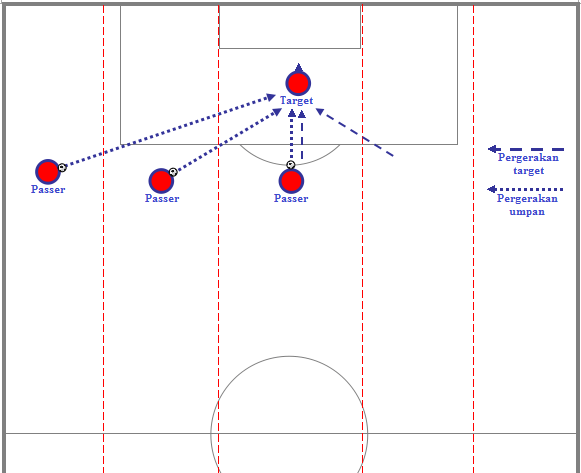 (18) Diagram umpan dan pergerakan target dari tiga area horizontal