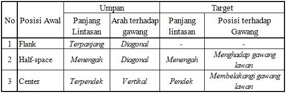 (19) Tabel perbandingan umpan dari tiga area horizontal