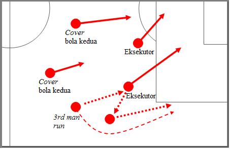 Opsi 3rd man run dan pola eksekusi peluang mempertimbangkan crossing ke tiang jauh, cut back cross, dan cover di depan kotak 16 demi recovery terhadap bola kedua